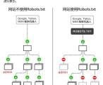 Robots.txt文件的作用