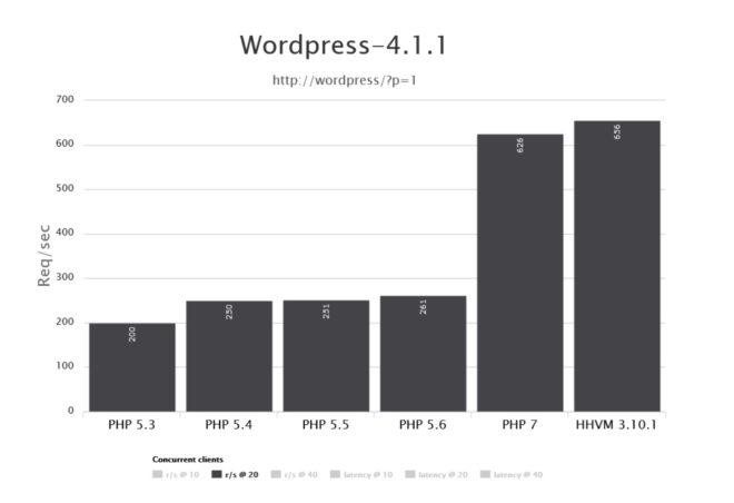 不同PHP版本运行环境下WordPress的并发处理能力
